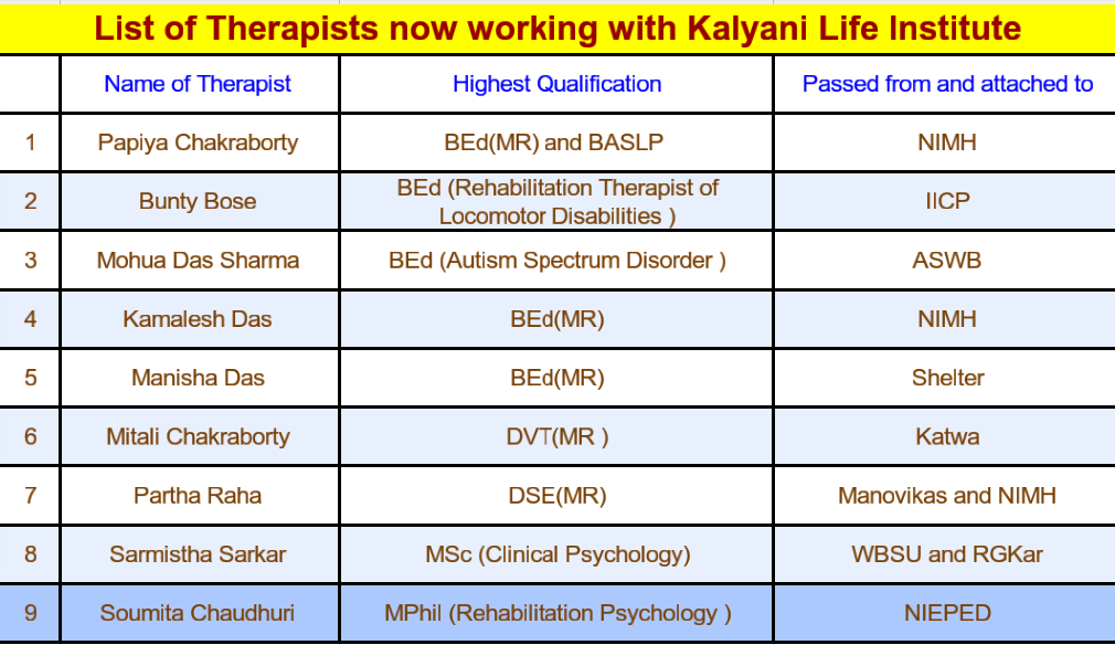 List of Therapist now working with Kalyani Life Institute